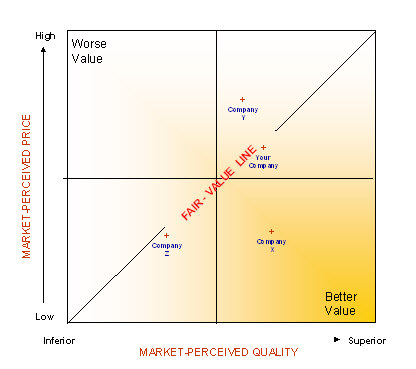 Customer Value Analysis Map